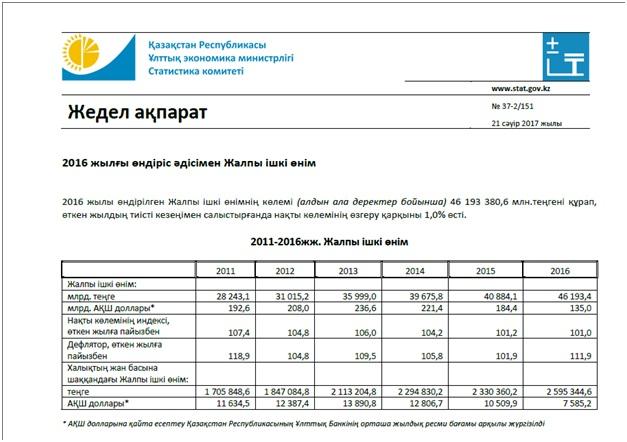 Жартылай шындық | ҚР ЖІӨ атаулы көлемі 2016 жылы 2,1% өсіммен 45 трлн теңгеден асады – ҰЭМ