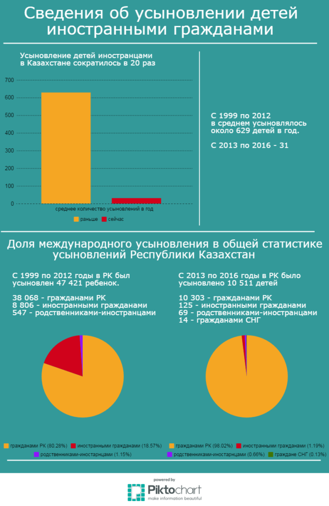 МАНИПУЛЯЦИЯ   Усыновление детей иностранцами в Казахстане сократилось в 48 раз